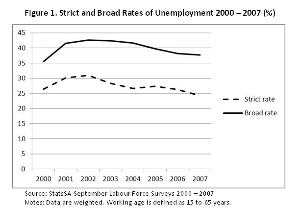 term papers on unemployment National rate of unemployment in the united states  research papers subject:  this mismatch results to long-term unemployment in the in the united states.