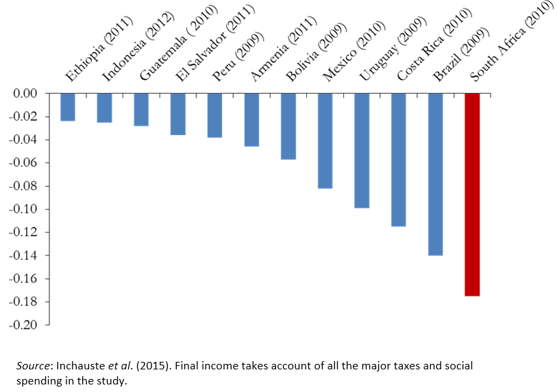 income inequality reduction in south africa Redistributive land reform and poverty reduction in south africa redistributive land reform and poverty driver of income inequality in post-apartheid south.