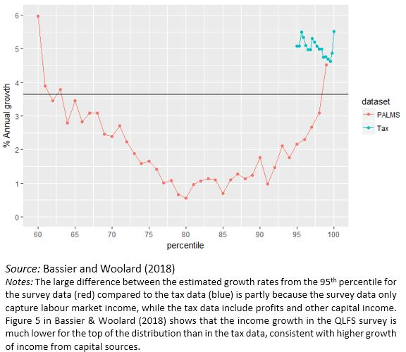 The top 1% of incomes are increasing rapidly even with low economic