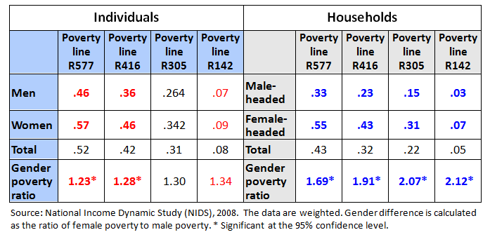 Poverty may have declined, but women and female-headed